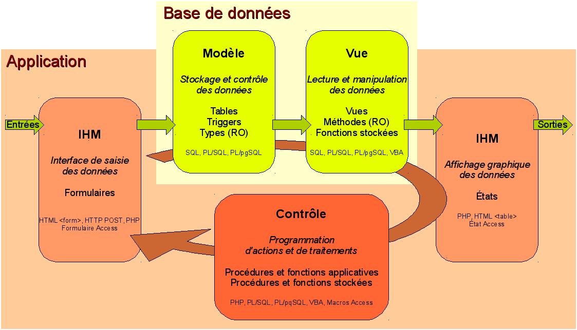 architecture  conception de bases de donn u00e9es